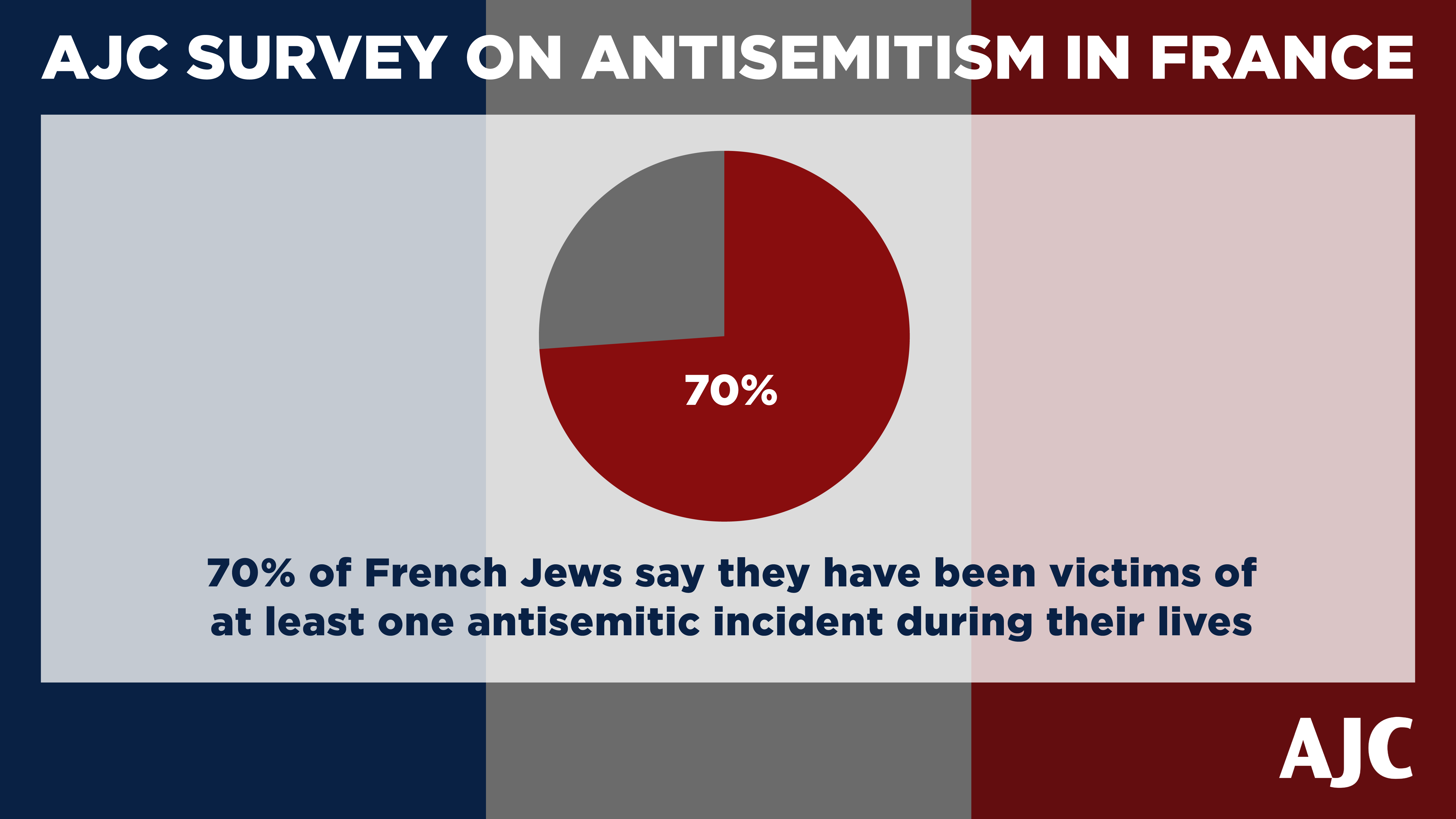 AJC Paris Survey Graphic Showing 70% of French Jews believe antisemitism is a problem