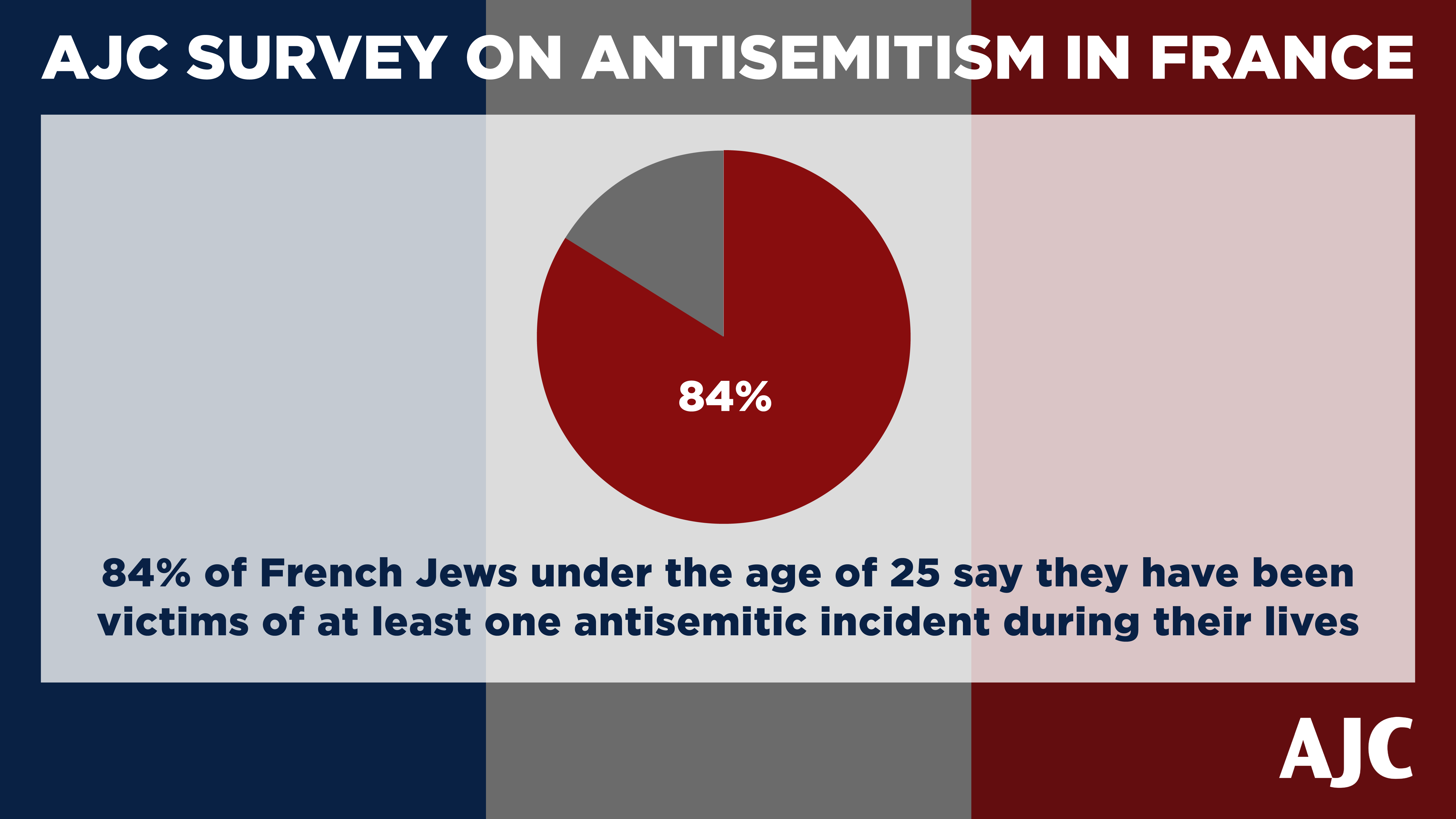 AJC Paris Survey 84 Percent of Young Jews in France have been victims of antisemitism