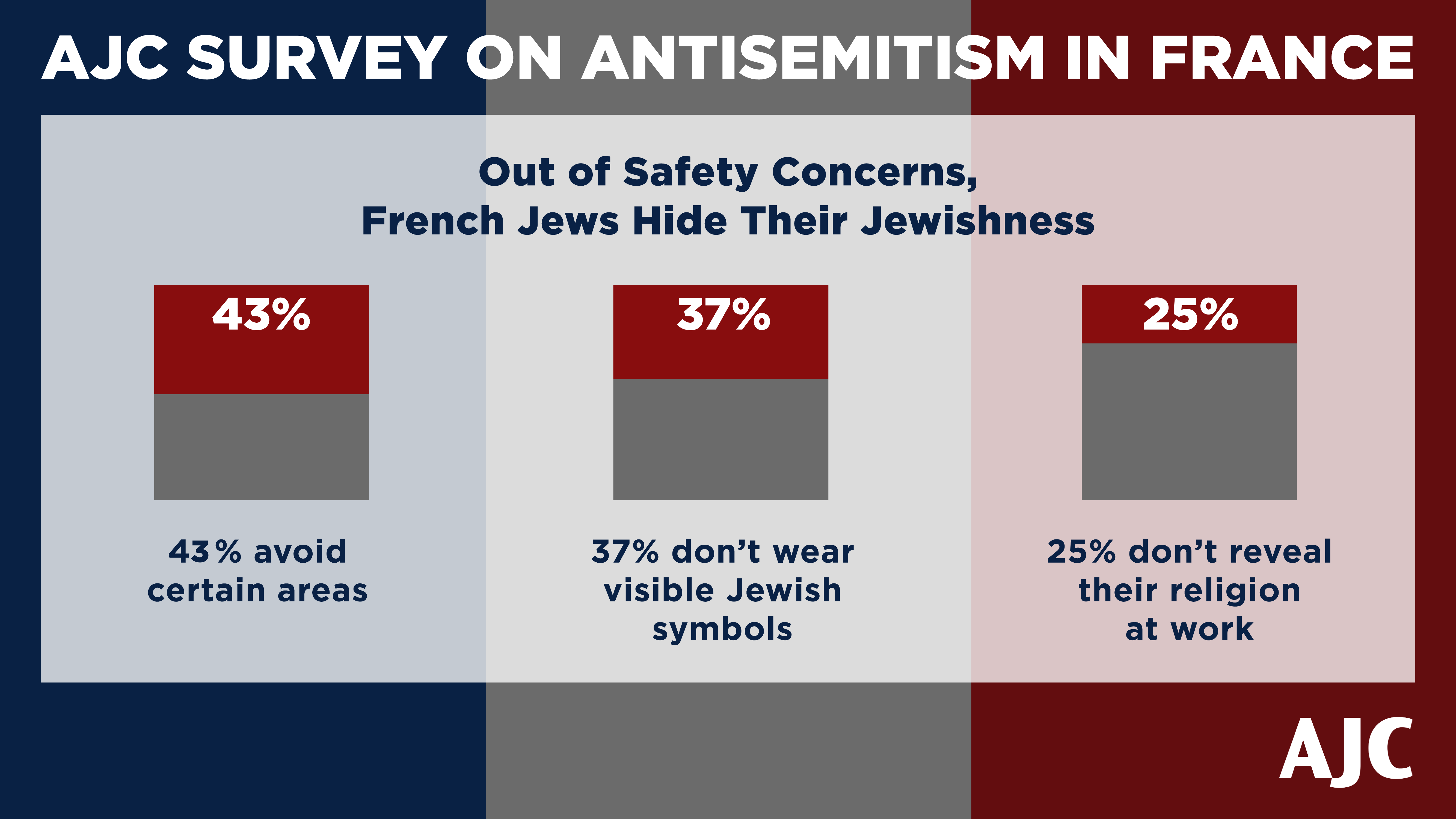 AJC Paris French Survey French Jews Hide THeir Jewishness 43 percent avoid areas