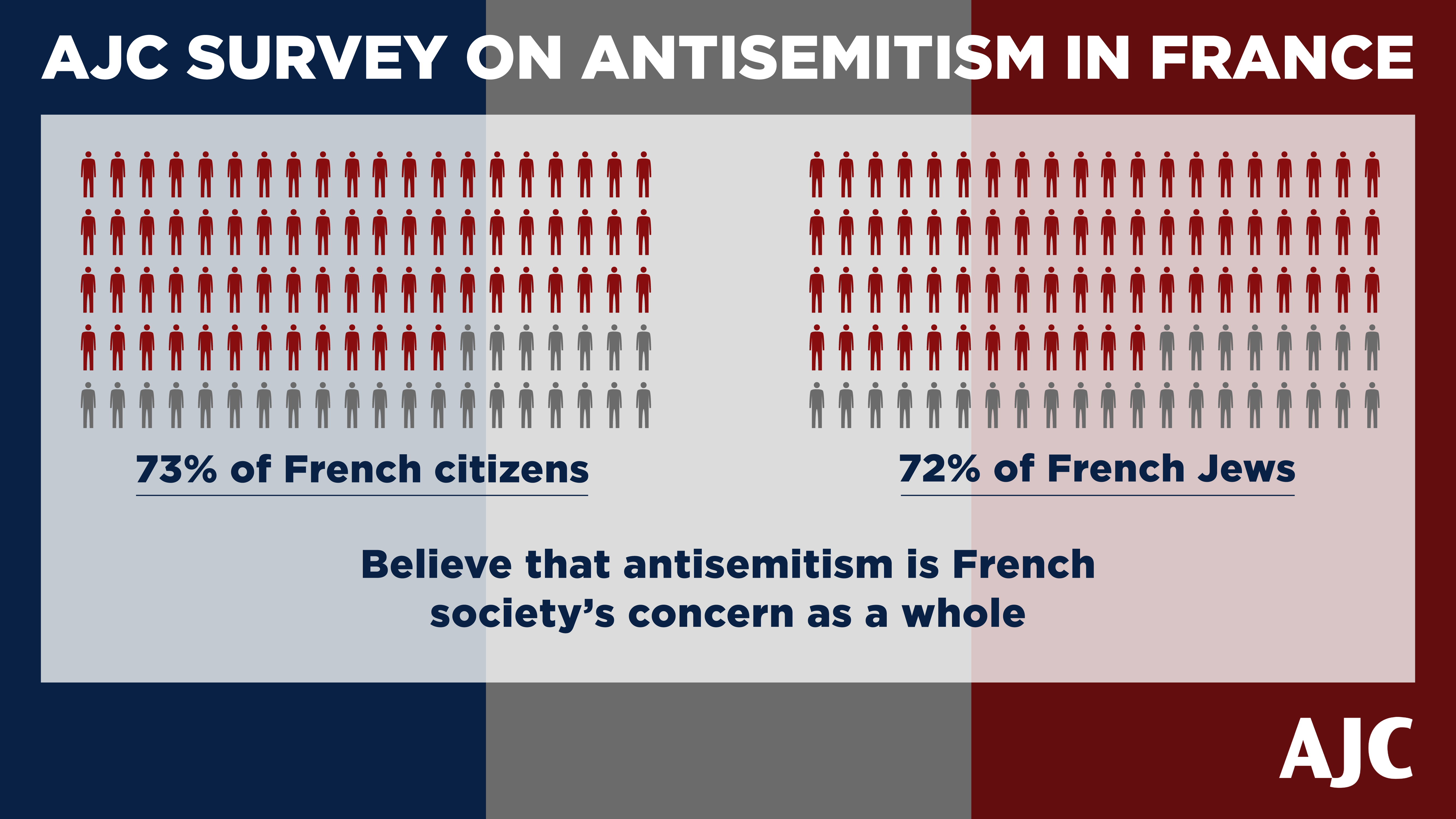 AJC Paris Survey Graphic Showing 73% of French Public and 72% of French Jews believe antisemitism affects all of French society