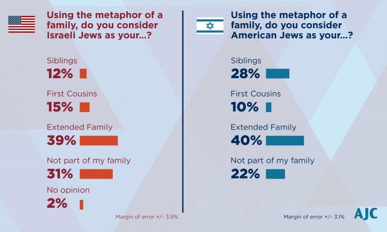 Graph depicting the information from the earlier paragraph regarding how American and Israeli Jews think of one another.