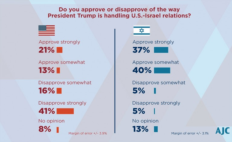 Graph depicting the information from the earlier paragraph regarding how Pres. Trump is handling U.S.-Israel relations