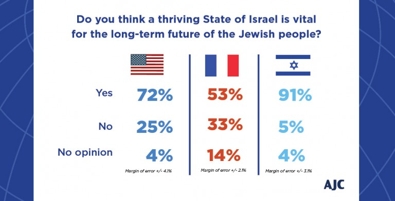 Graphic displaying the opinion of American, Israeli, and French Jews whether a thriving State of Israel is vital for the long-term future of the Jewish people.