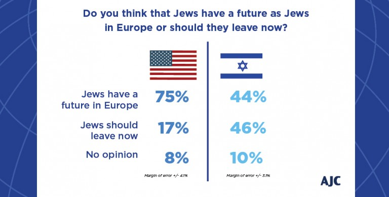 Graphic displaying the opinion of American Jews and Israelis whether Jews have a future in Europe or whether they should leave now.