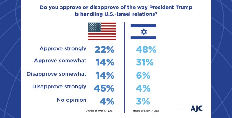 Graphic displaying American and Israeli Jew's approval or disapproval of how President Trump is handling U.S.-Israel Relations.
