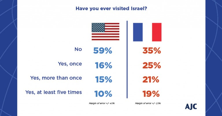 Graphic displaying the percentage of American and French Jews who visited Israel.
